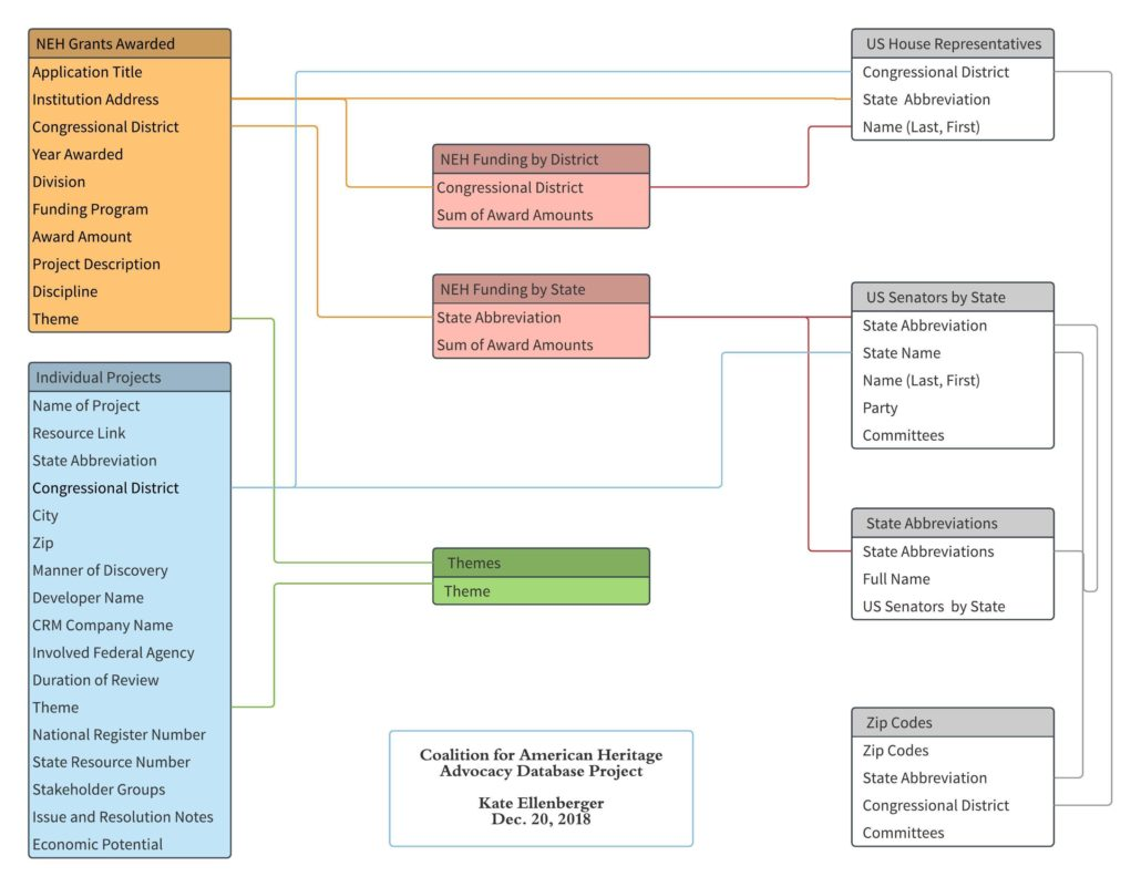 Database Diagram Graphic | Coalition For American Heritage